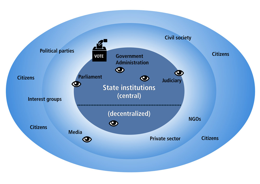Accountabilitymap