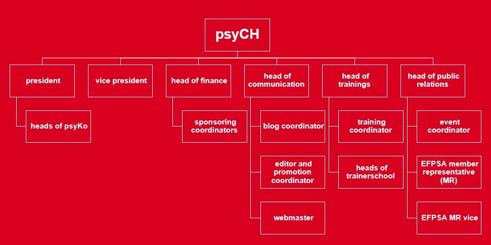 Psych organigram
